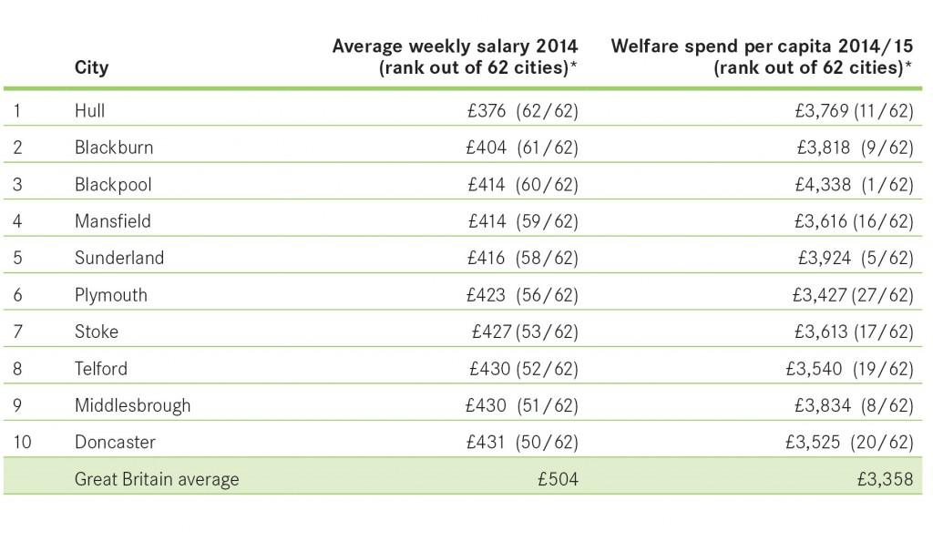 PR Chart Bottom 10 salary and welfare