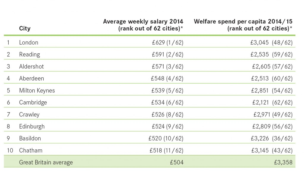 PR Chart Top 10 salary and welfare