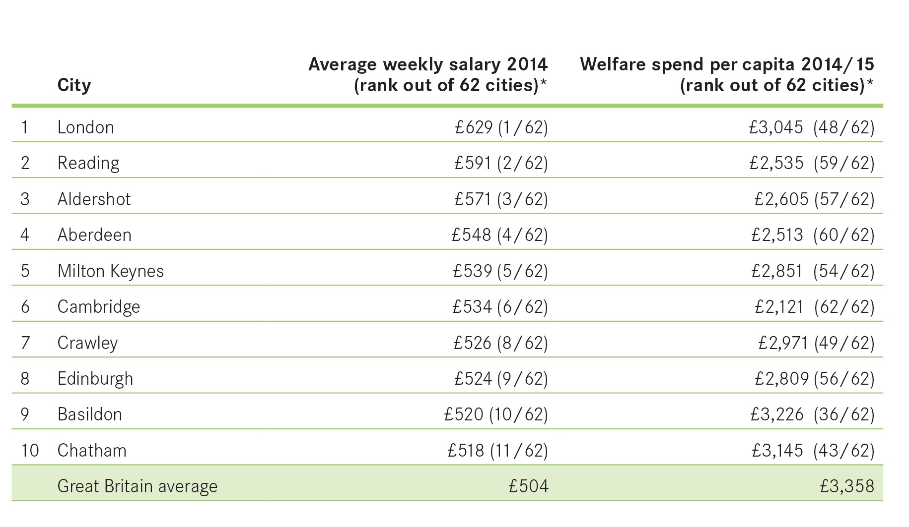 Nearly a million new jobs created in british cities since 2010 pr chart top 10 salary and welfare nvjuhfo Image collections
