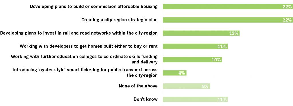 priorities-for-mayor-sheffield