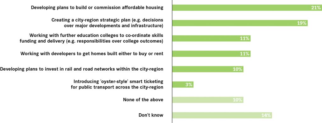 priorities-for-mayor-west-midlands