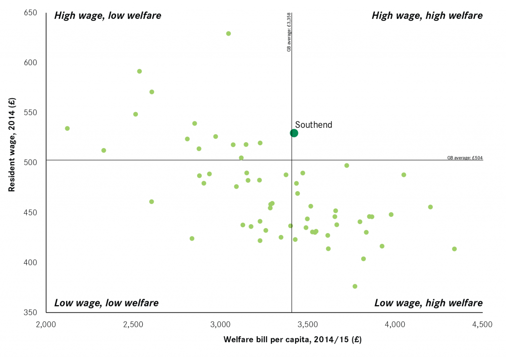 Welfare and resident wages Southend
