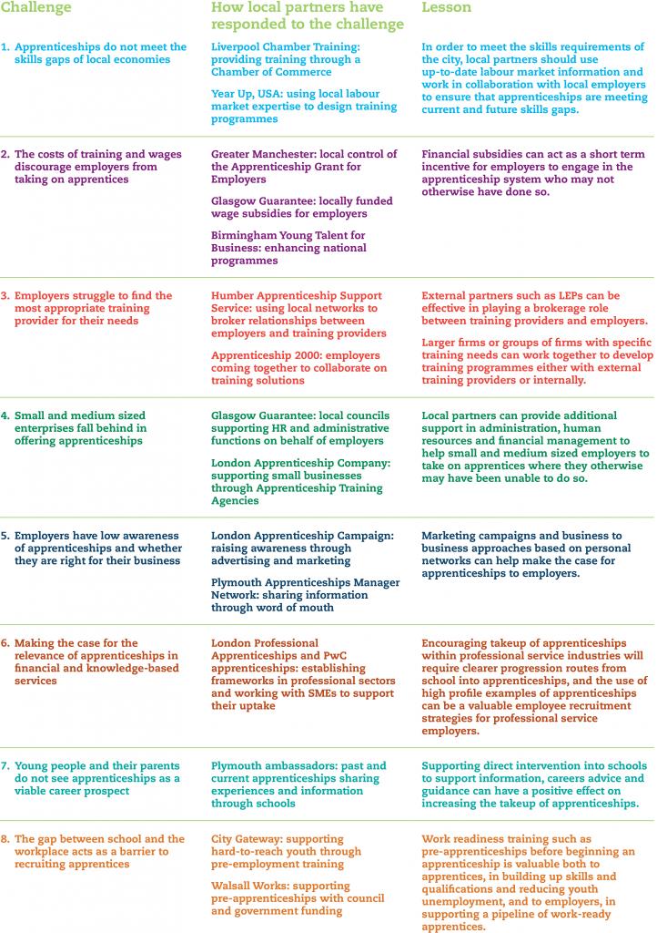 Apprenticeships challenges case studies lessons