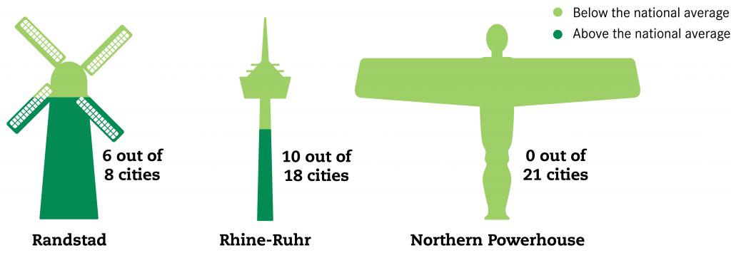 GVA contrast Northern Powerhouse, Randstad and Rhine-Ruhr