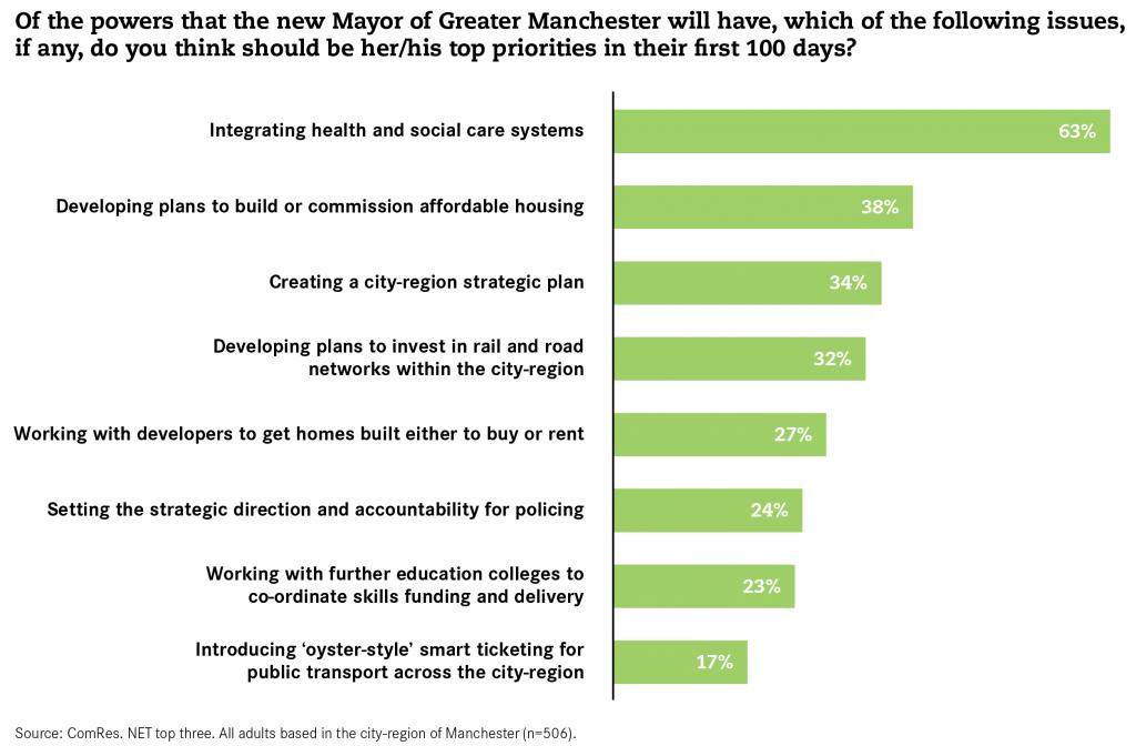 Mayor of Manchester priorities