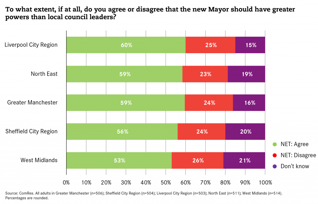 Polling-Mayors-Council-Leaders