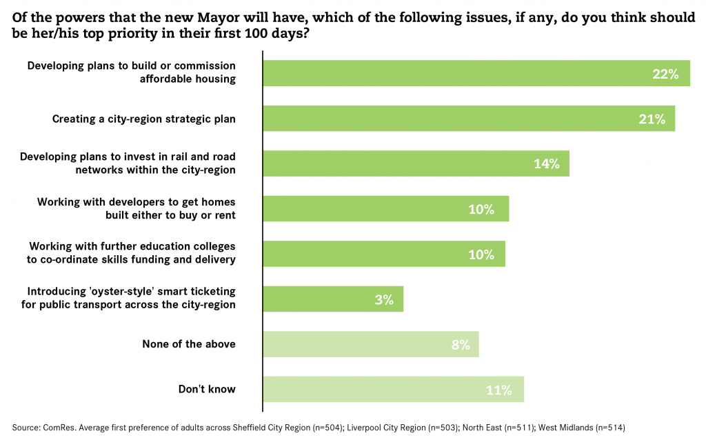 Polling-Mayors-Policy-Priorities-First-100-Days-01