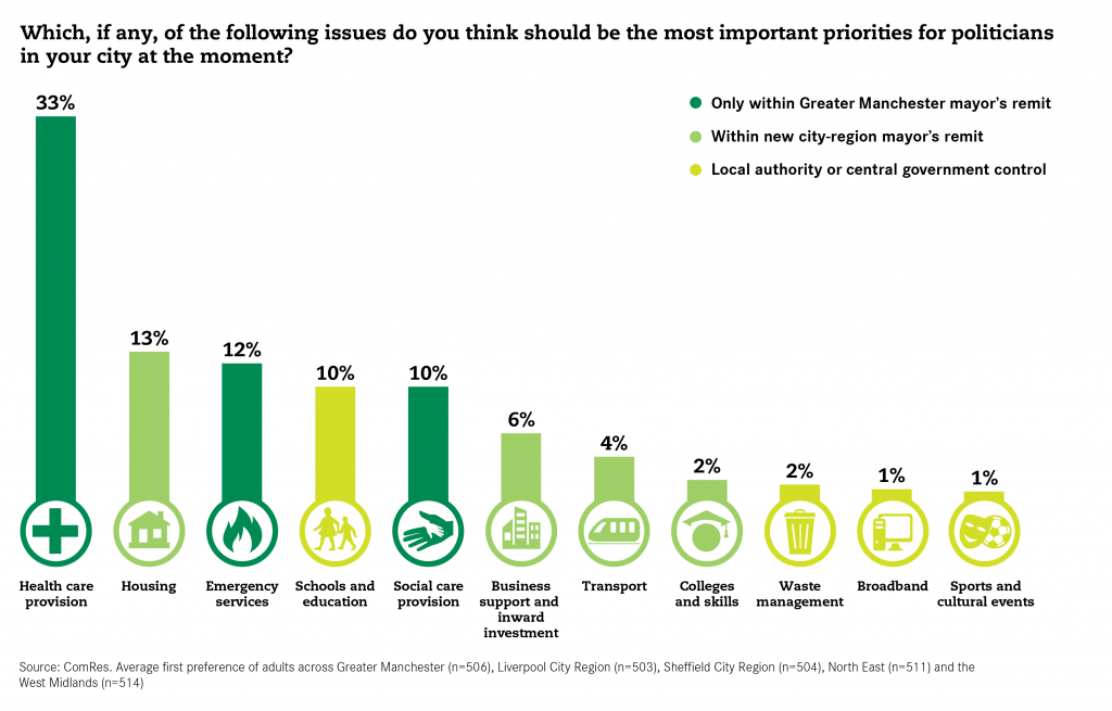 Polling-Mayors-Priorities-For-City-First-Preference