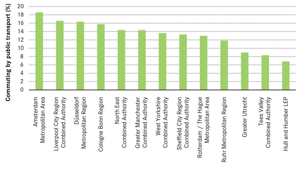 Residents commuting via public transport in city regions