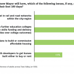Policy Priorities for Mayor Tees Valley-01