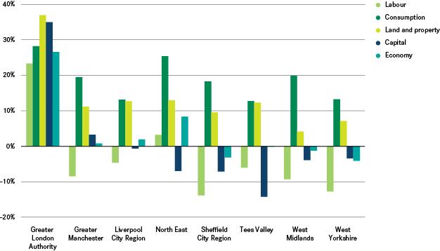 10 Years of Tax Blog Bar Chart 1
