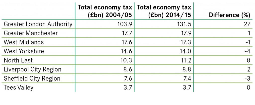 10 years of tax blog table 1