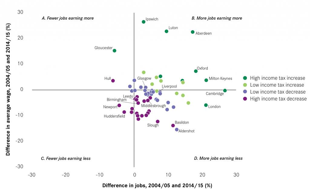 Figure 17 Earnings Jobs and Income Tax Quadrant-01