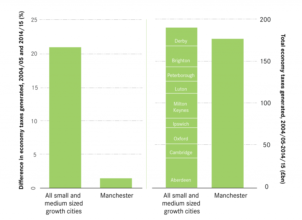 Figure 8 Change between revenues generated Manchester and high growth-01
