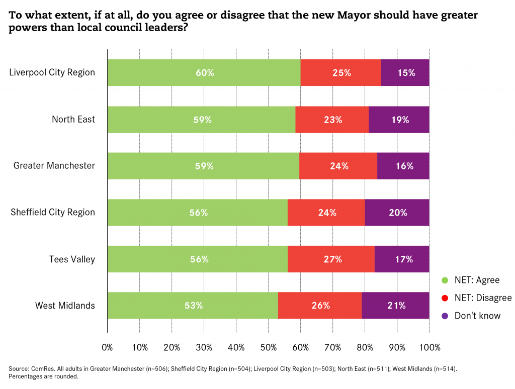 Mayors vs Council Leaders