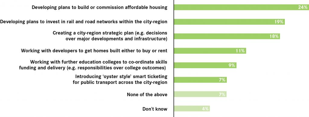 priorities-for-mayor-west-of-england
