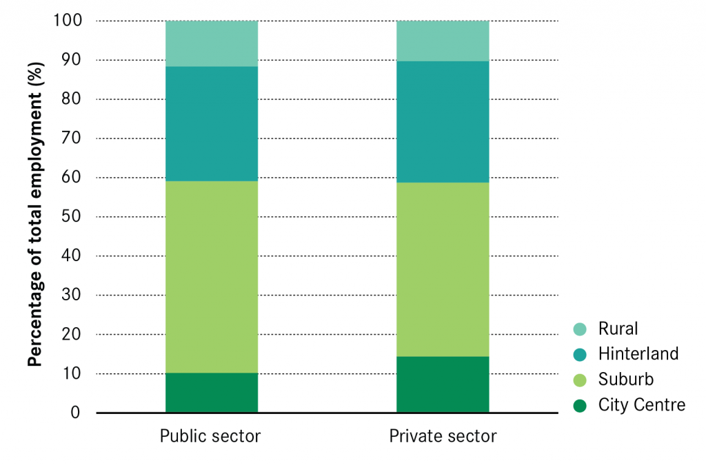 Trading Places Where businesses choose to locate - public sector