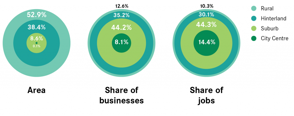 Trading Places distribution of businesses jobs across four geographies