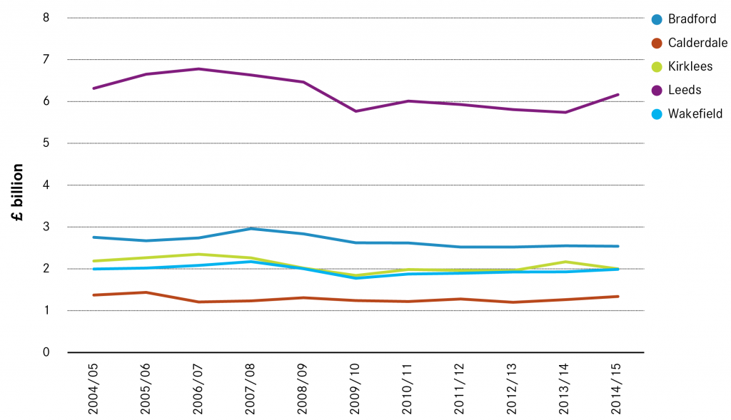 West Yorkshire Tax Rate