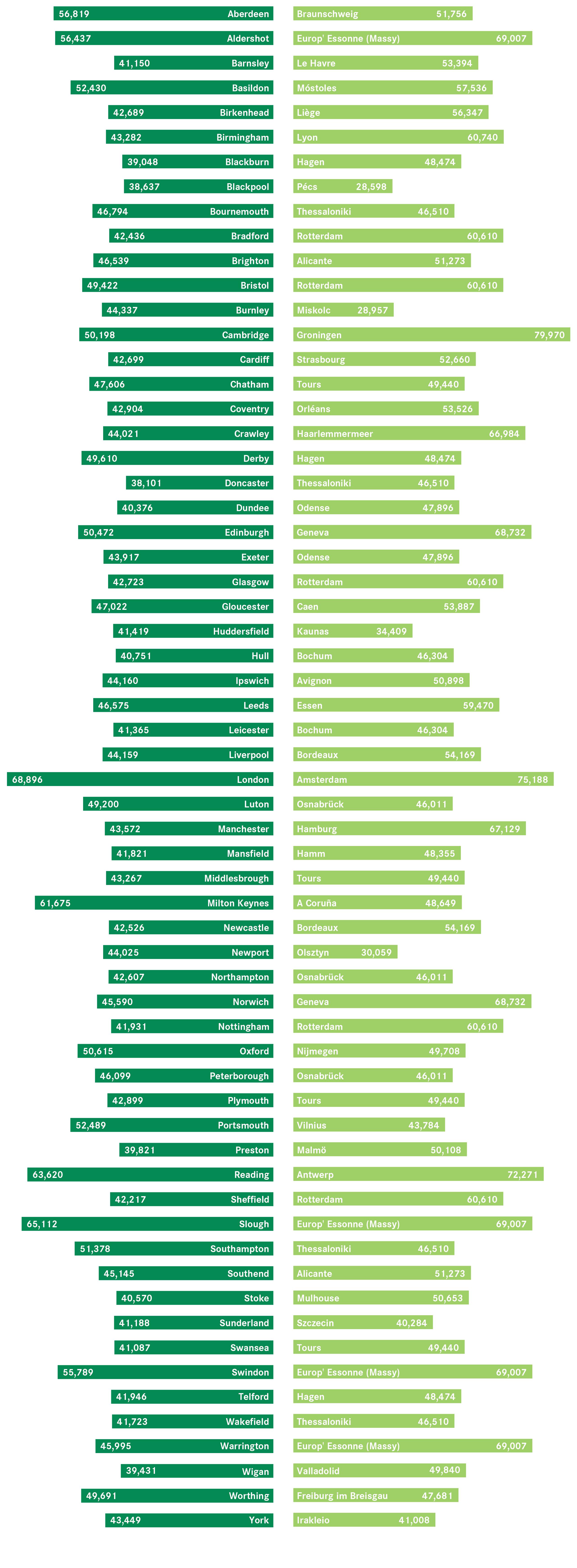 city-comparisons-bar-chart-01