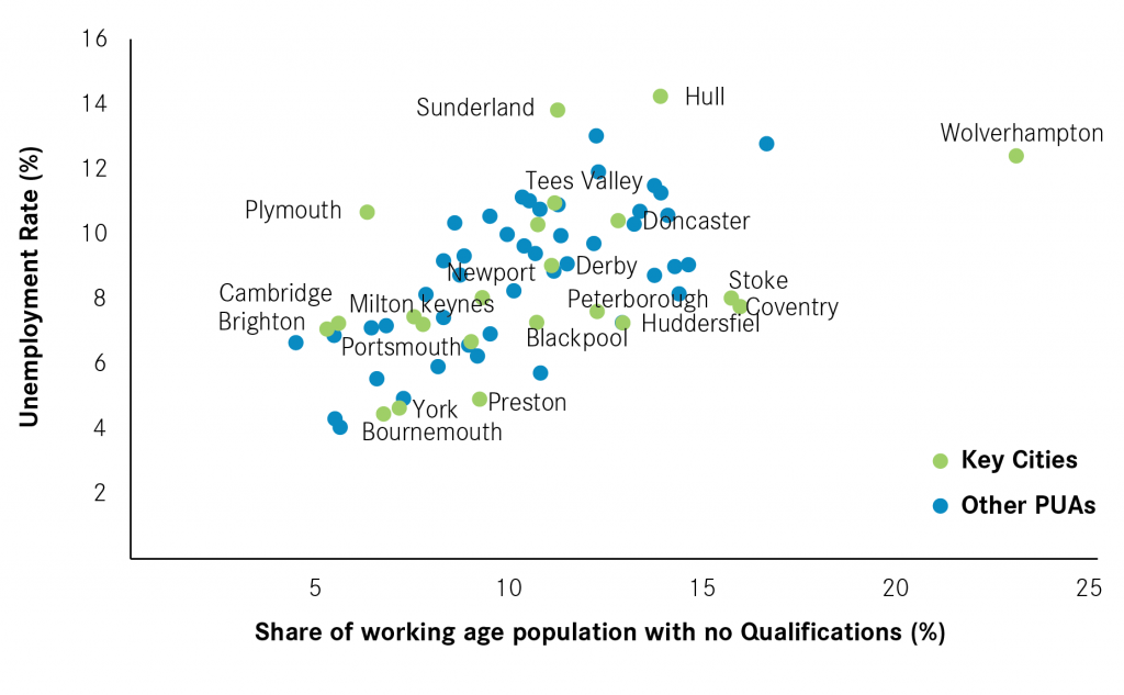 key-cities-qualifications-employment-reader-01