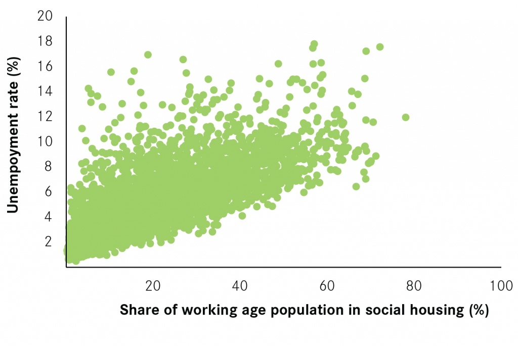 key-cities-unemployment-and-the-share-of-the-population-in-social-housing-01