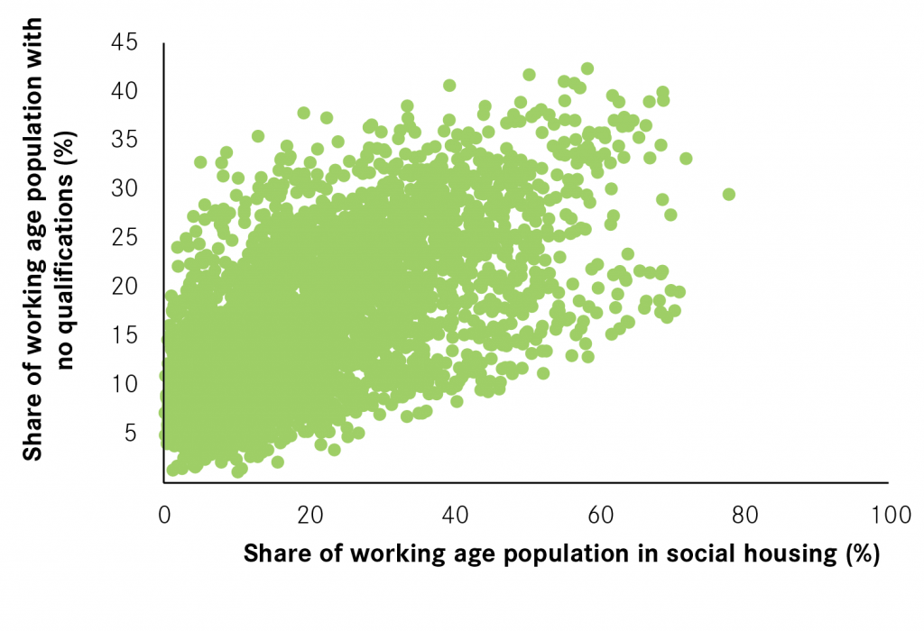 key-cities-share-of-population-with-no-qualifications-and-share-living-in-social-housing-01