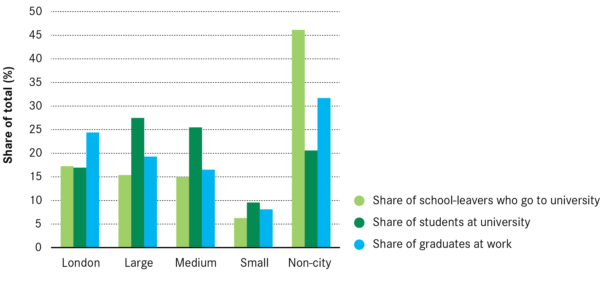 the migration of students and graduates the great british brain figure 17 the distribution of where students live where they study and where they move to after graduation 2013 14 2014 15