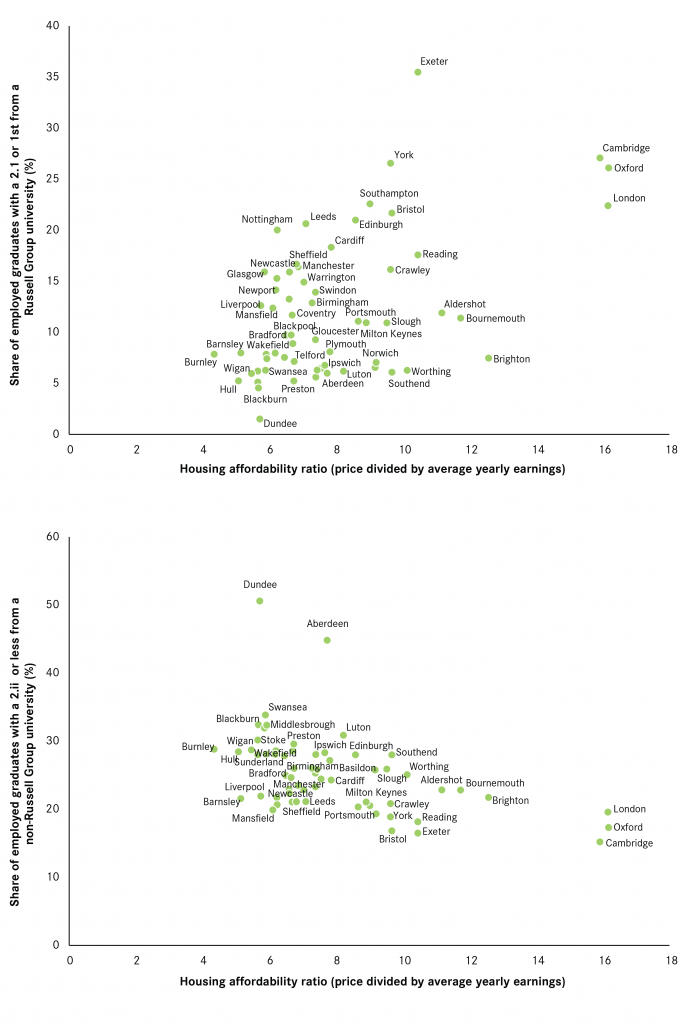 correlations-between-the-share-of-graduates-by-achievement-and-housing-affordability-01