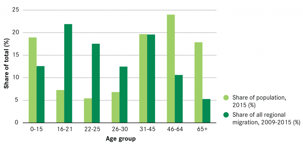 migration-by-age-group-2009-2015