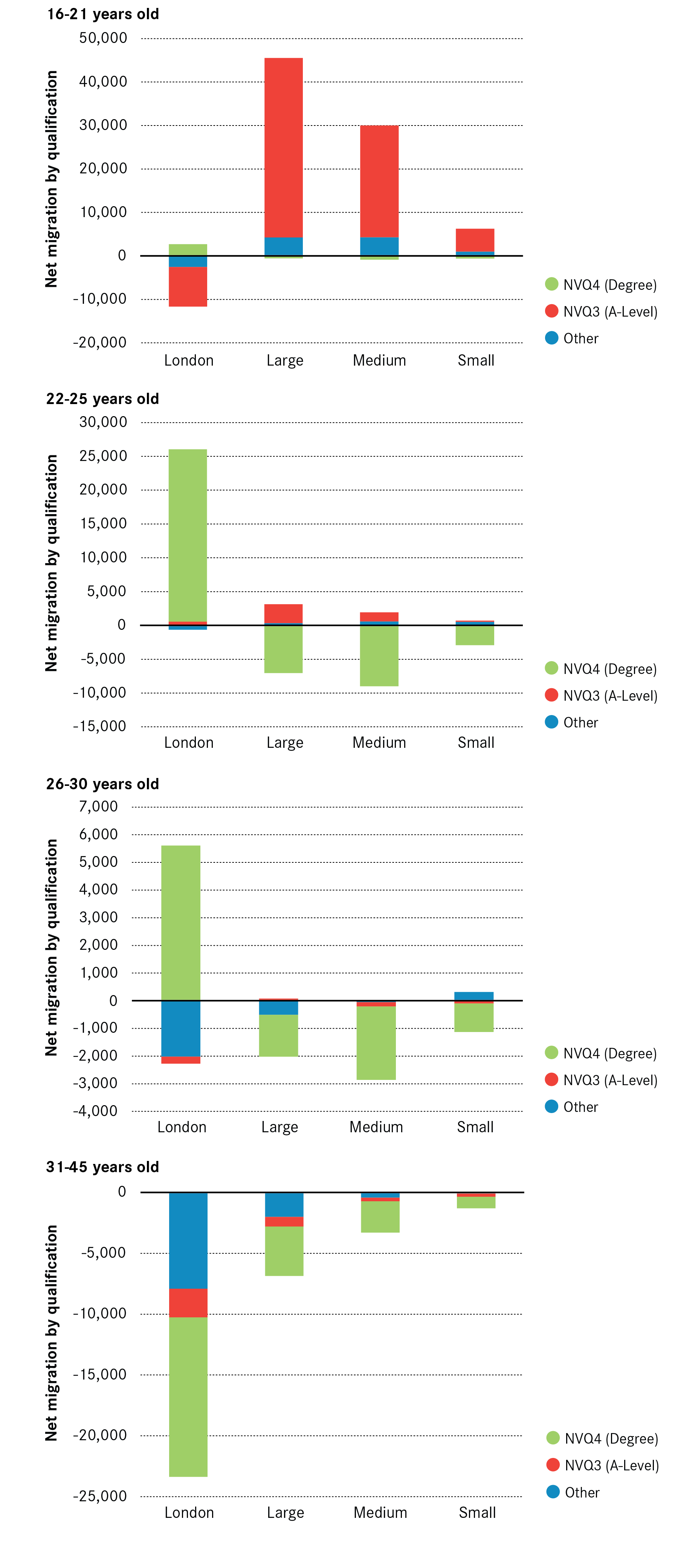 net-inflow-by-age-and-qualification-for-city-groups-2010-2011-01