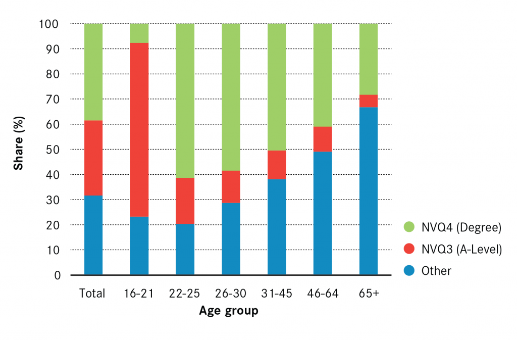 qualifications-of-movers-by-age-2010-2011-01
