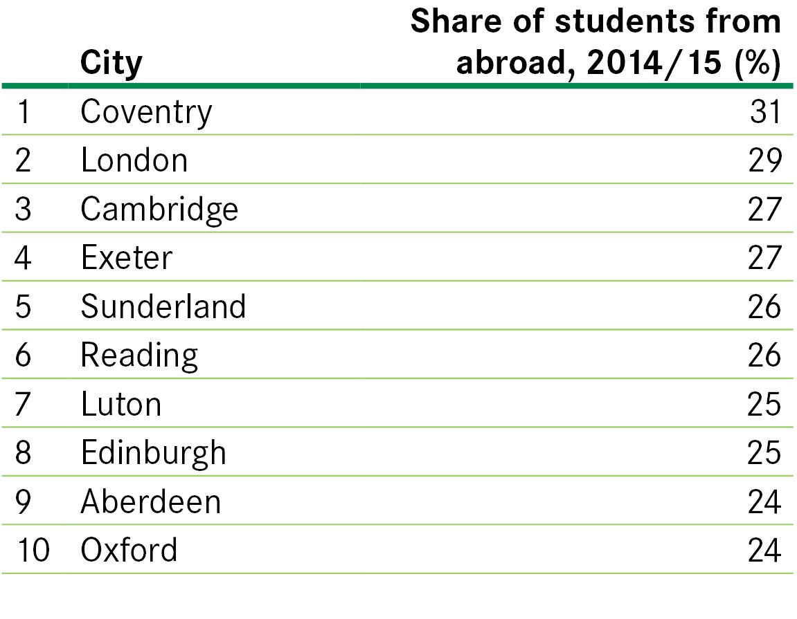 share-of-students-from-abroad-201415-top-10
