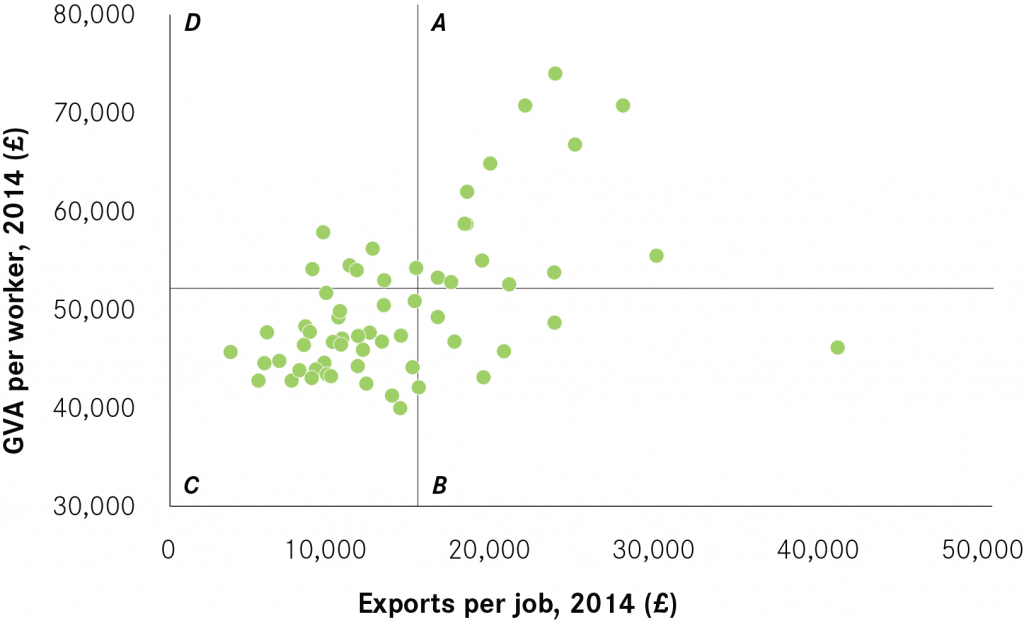 Figure 11 Exports per job quadrant