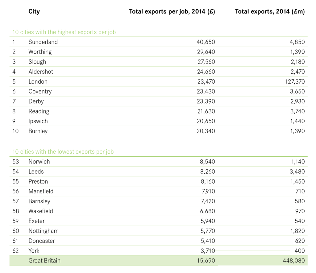 Figure 2 - Total value of exports by city_Figure 2 Total Value of Exports per City