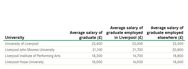 Figure-25-Mean-graduate-wages-by-institution-and-location-of-employment