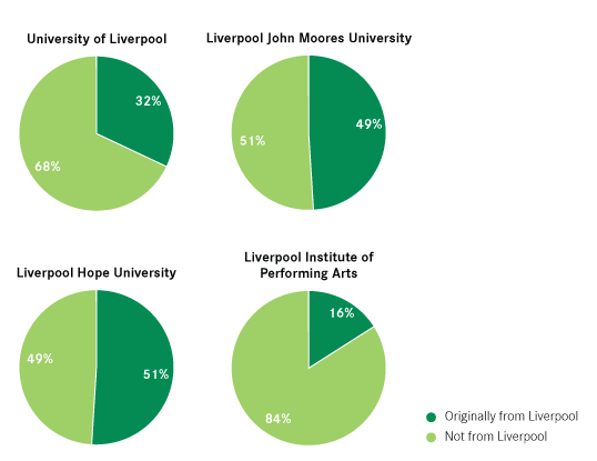 Proportion-of-all-retained-students-from-Liverpool-and-from-elsewhere,-2013-14---2014-15