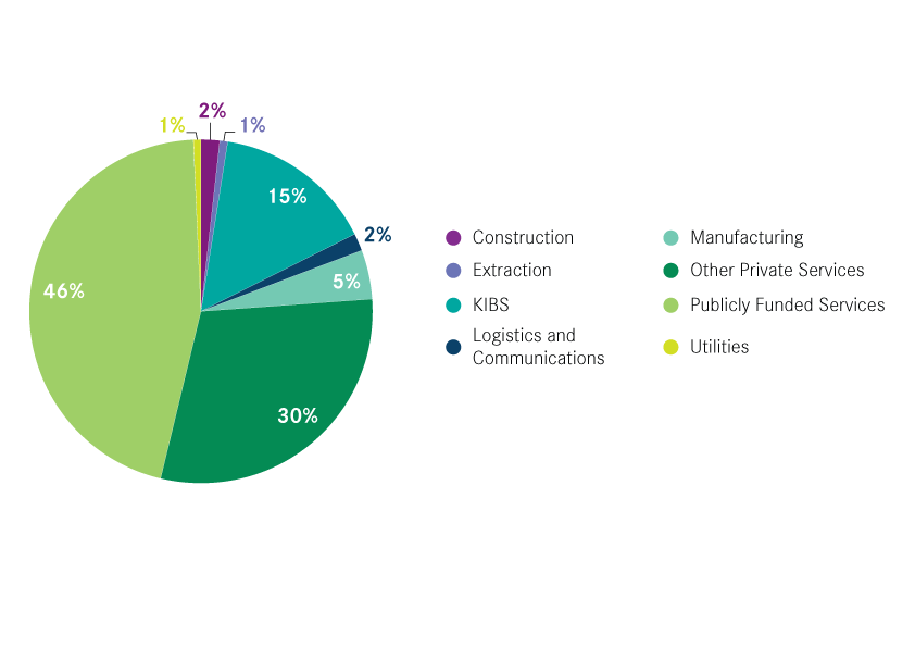 Share-of-UK-graduates-working-in-each-sector,-2013-14-–-2014-15