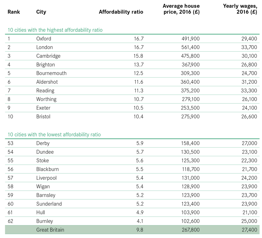 Table 16 Housing affordability-01