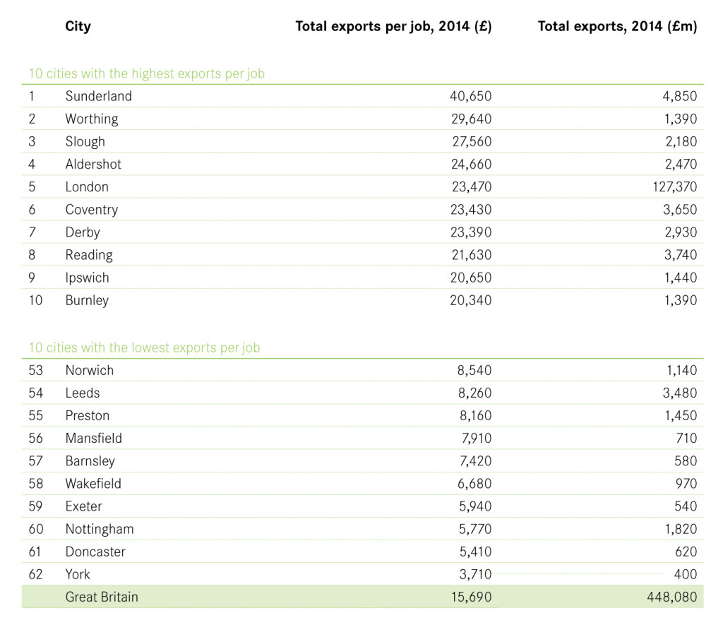 Total value of exports by city table