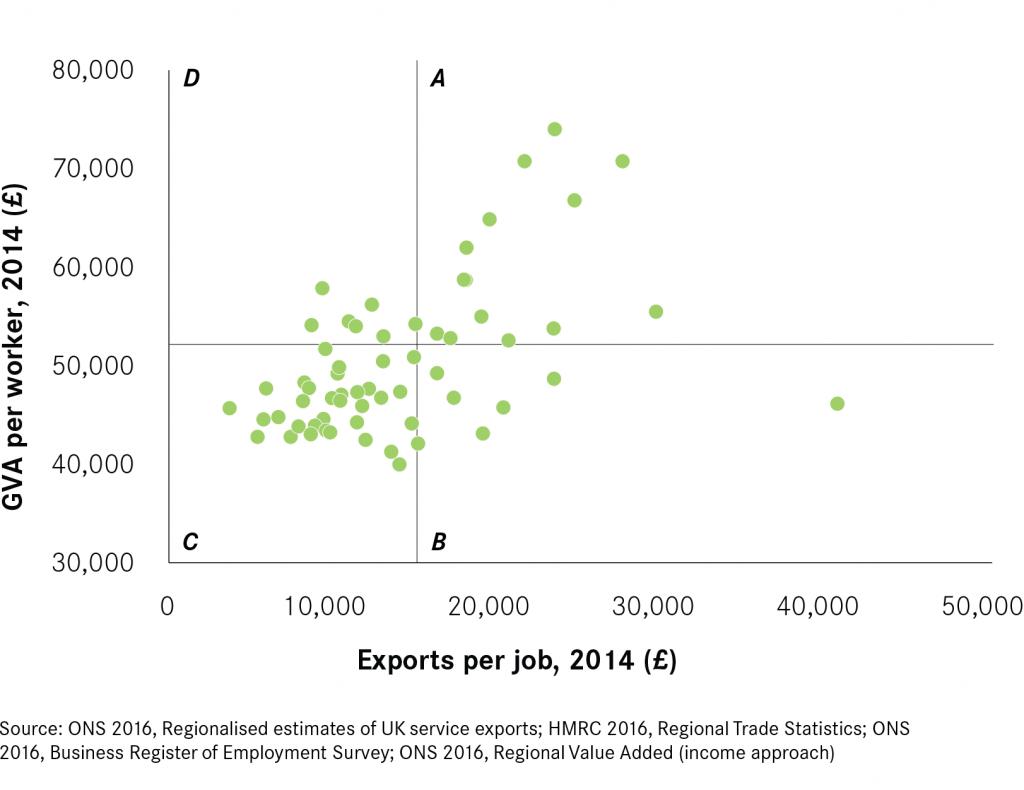Figure-11-Exports-per-job-quadrant(with-source)