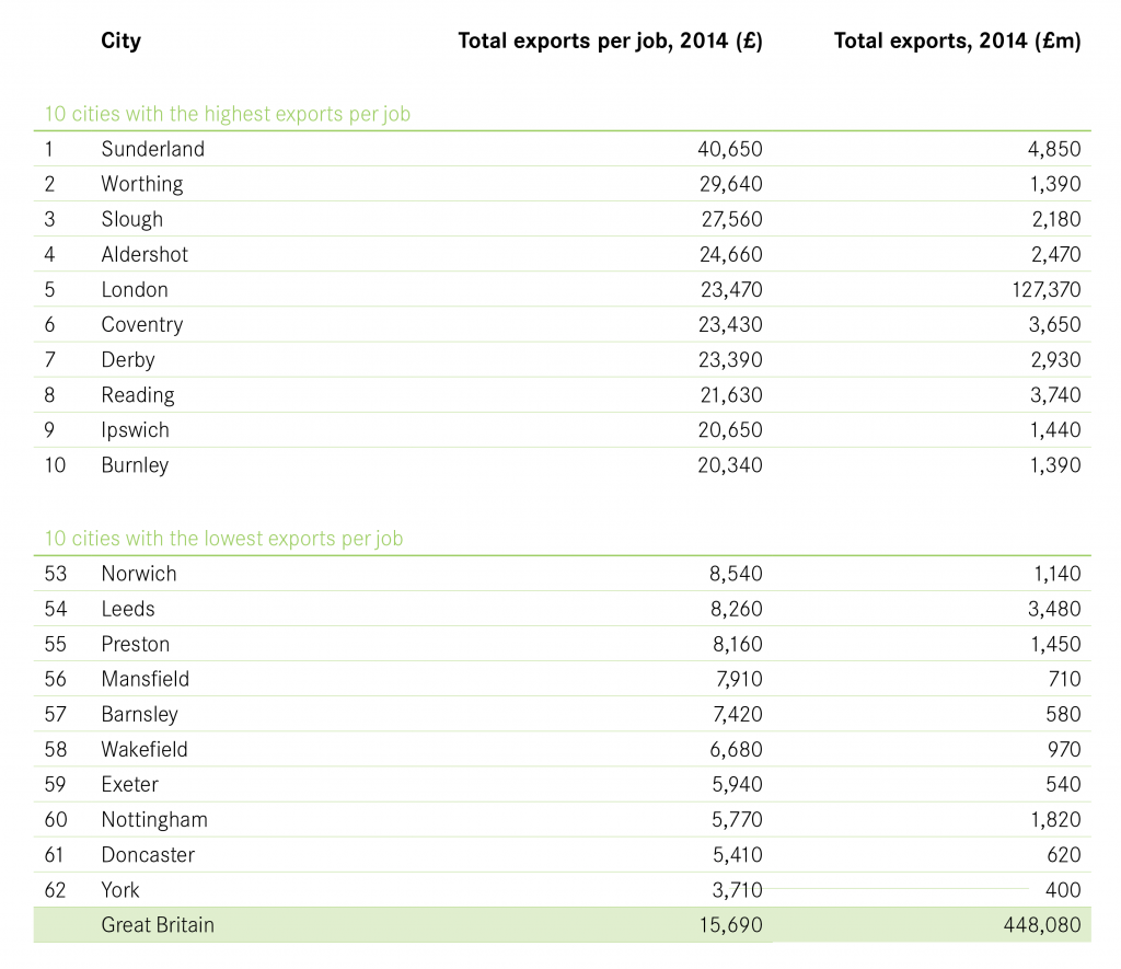 Total value of exports by city