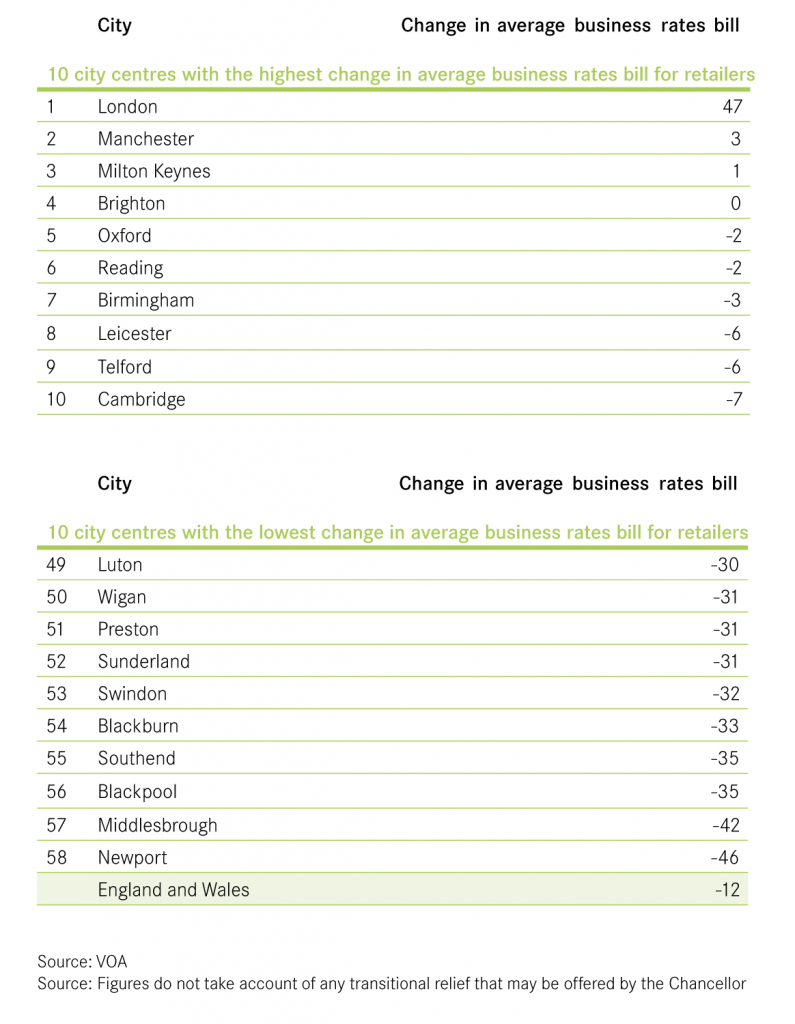 Average business rates changes table