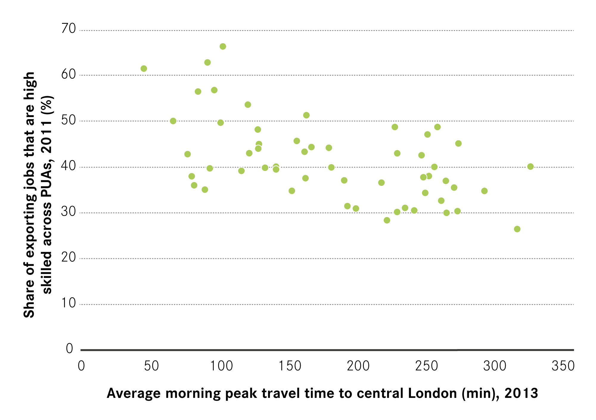 14 Relationship Between Travel Time To London And The Skill Profile Of Exporting Jobs In Cities