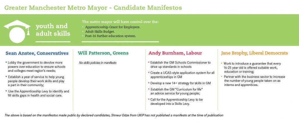 Grater Manchester Manifestos on skills and schools