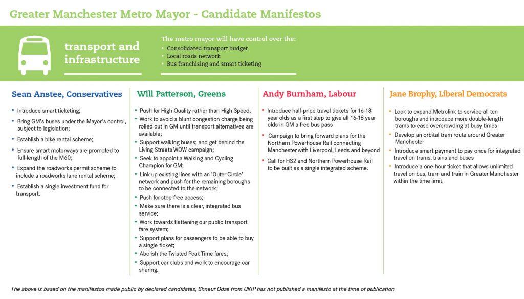 Greater Manchester Metro Mayor Manifestos on transport