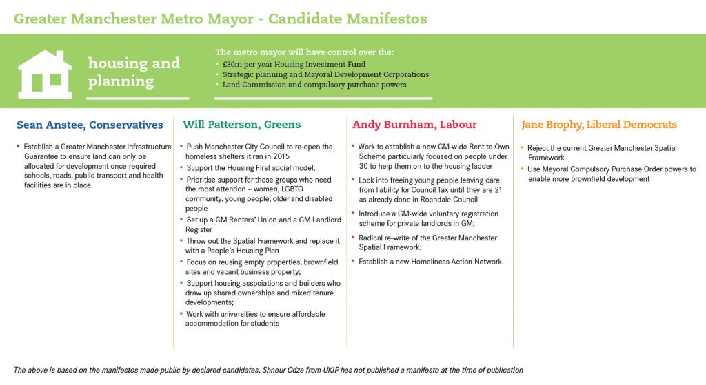 Greater Manchester Metro Mayor Manifestos on Housing and Planning