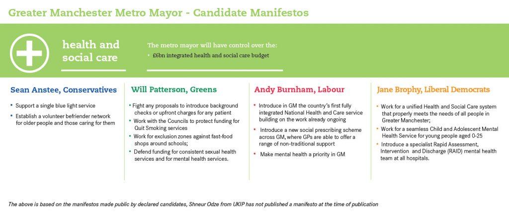 The Greater Manchester Metro Mayor Manifestos on health