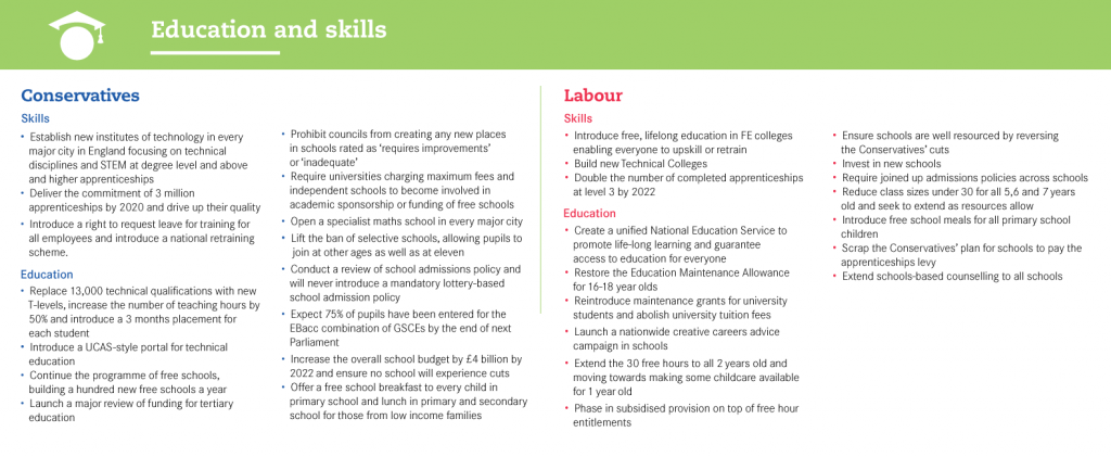 General-Election-Manifesto-Tables -education