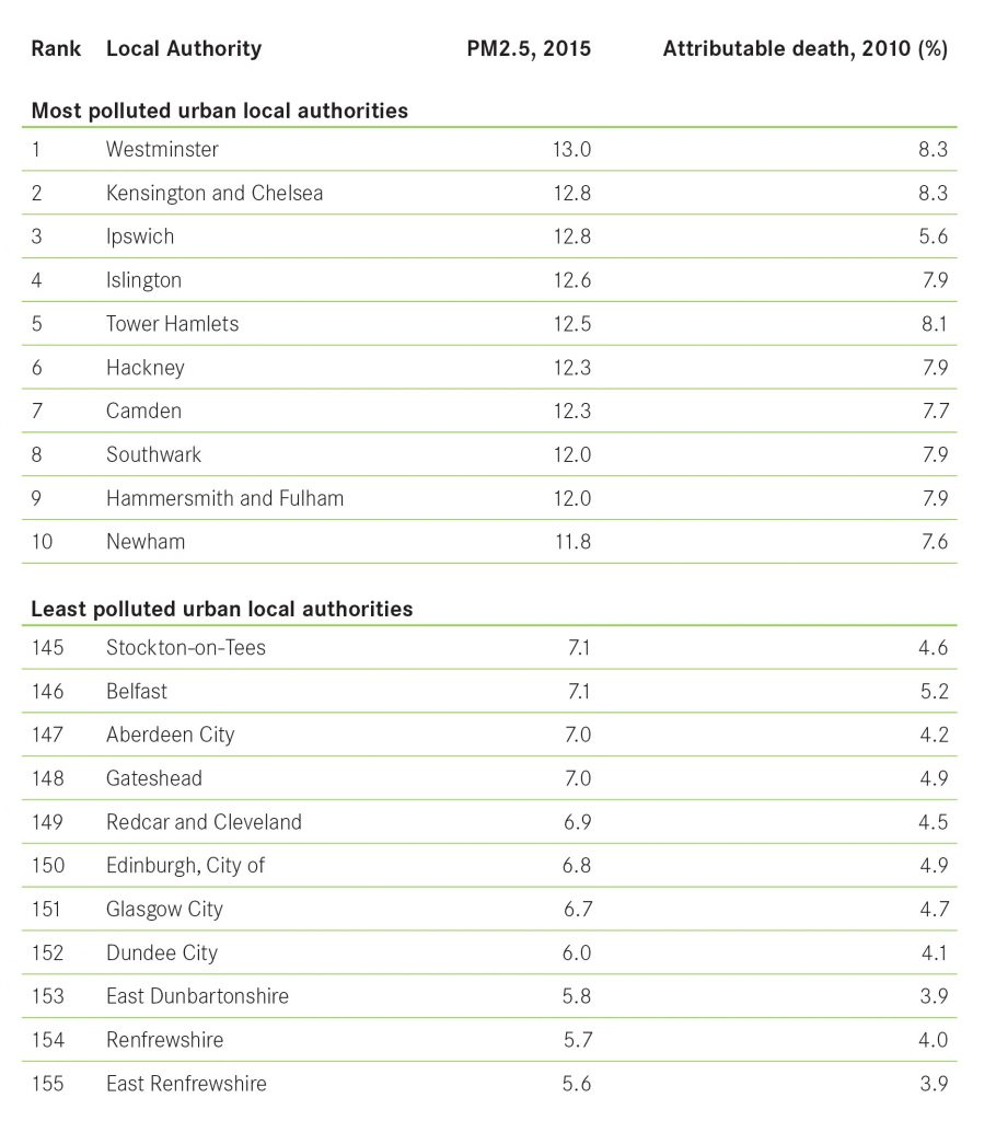 10 least and worst polluted local authorities